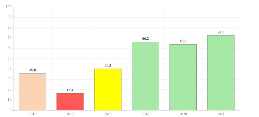 Општина Дебрца со најдобар раст на транспарентна општина